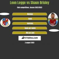 Leon Legge vs Shaun Brisley h2h player stats