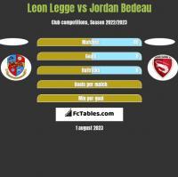Leon Legge vs Jordan Bedeau h2h player stats