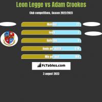 Leon Legge vs Adam Crookes h2h player stats