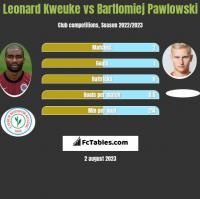 Leonard Kweuke vs Bartlomiej Pawlowski h2h player stats