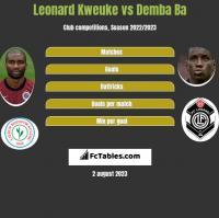 Leonard Kweuke vs Demba Ba h2h player stats
