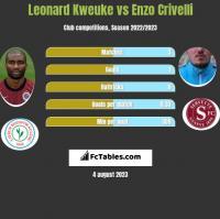 Leonard Kweuke vs Enzo Crivelli h2h player stats
