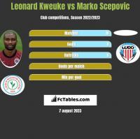 Leonard Kweuke vs Marko Scepović h2h player stats