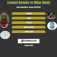 Leonard Kweuke vs Milan Skoda h2h player stats