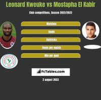 Leonard Kweuke vs Mostapha El Kabir h2h player stats