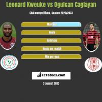 Leonard Kweuke vs Ogulcan Caglayan h2h player stats