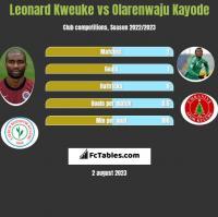 Leonard Kweuke vs Olarenwaju Kayode h2h player stats
