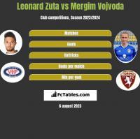 Leonard Zuta vs Mergim Vojvoda h2h player stats