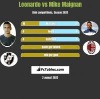 Leonardo vs Mike Maignan h2h player stats
