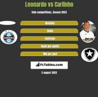 Leonardo vs Carlinho h2h player stats