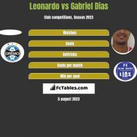 Leonardo vs Gabriel Dias h2h player stats