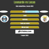 Leonardo vs Lucas h2h player stats