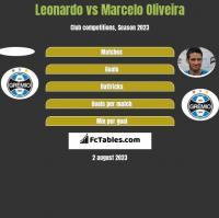 Leonardo vs Marcelo Oliveira h2h player stats