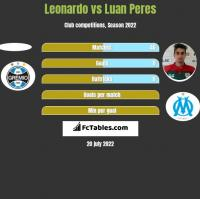 Leonardo vs Luan Peres h2h player stats