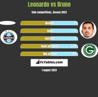 Leonardo vs Bruno h2h player stats