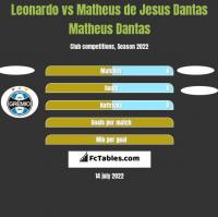 Leonardo vs Matheus de Jesus Dantas Matheus Dantas h2h player stats