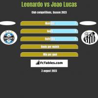 Leonardo vs Joao Lucas h2h player stats