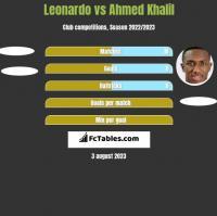 Leonardo vs Ahmed Khalil h2h player stats