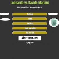 Leonardo vs Davide Mariani h2h player stats