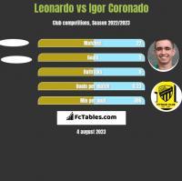 Leonardo vs Igor Coronado h2h player stats