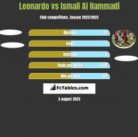 Leonardo vs Ismail Al Hammadi h2h player stats