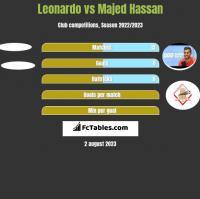 Leonardo vs Majed Hassan h2h player stats