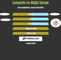 Leonardo vs Majid Surour h2h player stats