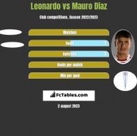 Leonardo vs Mauro Diaz h2h player stats