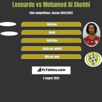 Leonardo vs Mohamed Al Shehhi h2h player stats