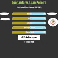 Leonardo vs Luan Pereira h2h player stats