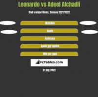 Leonardo vs Adeel Alchadli h2h player stats