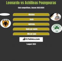 Leonardo vs Achilleas Poungouras h2h player stats