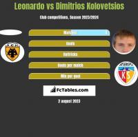 Leonardo vs Dimitrios Kolovetsios h2h player stats