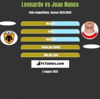 Leonardo vs Joao Nunes h2h player stats