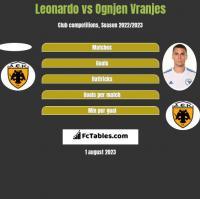 Leonardo vs Ognjen Vranjes h2h player stats