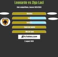 Leonardo vs Ziga Laci h2h player stats