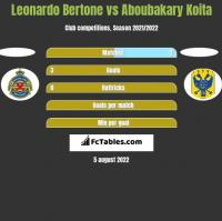 Leonardo Bertone vs Aboubakary Koita h2h player stats