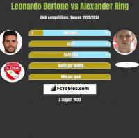 Leonardo Bertone vs Alexander Ring h2h player stats