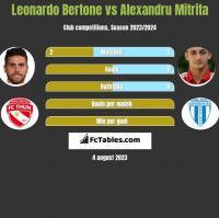 Leonardo Bertone vs Alexandru Mitrita h2h player stats