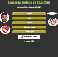 Leonardo Bertone vs Allan Cruz h2h player stats