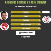 Leonardo Bertone vs Basil Stillhart h2h player stats