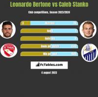 Leonardo Bertone vs Caleb Stanko h2h player stats