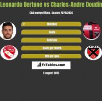 Leonardo Bertone vs Charles-Andre Doudin h2h player stats