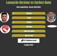 Leonardo Bertone vs Corben Bone h2h player stats