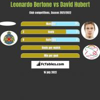 Leonardo Bertone vs David Hubert h2h player stats