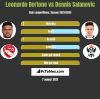 Leonardo Bertone vs Dennis Salanovic h2h player stats
