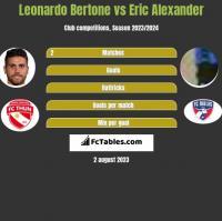 Leonardo Bertone vs Eric Alexander h2h player stats