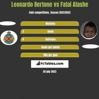 Leonardo Bertone vs Fatai Alashe h2h player stats