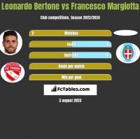 Leonardo Bertone vs Francesco Margiotta h2h player stats