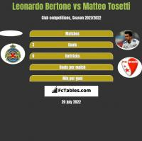 Leonardo Bertone vs Matteo Tosetti h2h player stats